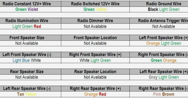 Car Speakers Wire Colors - Ultimate Guide by Stereo Authority