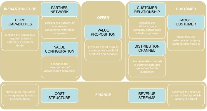 Steve Blank Business Model Template\u2013The Business Model Canvas