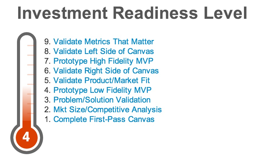 Investment Readiness Level Wat is Innovatie Pinterest - define business investment