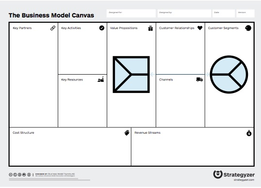 Steve Blank The Business Model Canvas Gets Even Better \u2013 Value