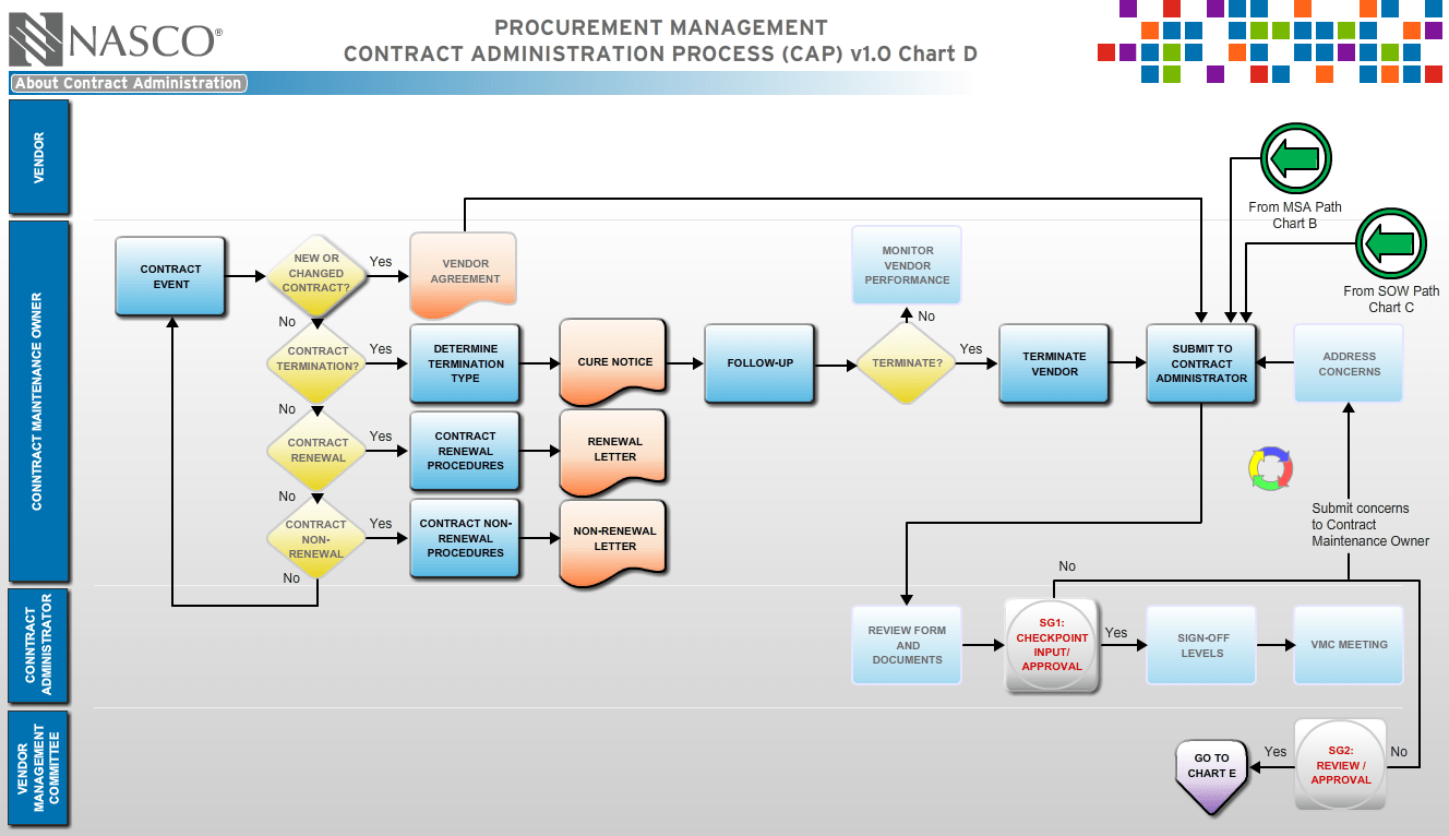 Project management process map template free templates project management process flow chart template image collections project management process flow chart template image collections nvjuhfo Choice Image
