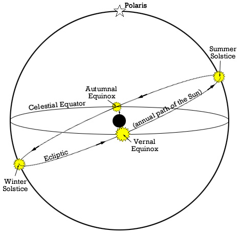 diagram of celestial sphere