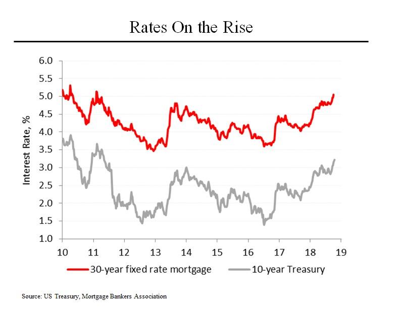 Morning Joe Charts The Sting of Higher Rates Steve Rattner