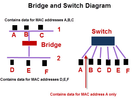 Basic Home Network And Internet Components, Devices and Services