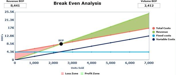 Break Even Point SteynFX\u0027s Blog