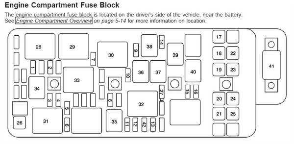 2008 chevy malibu fuse box diagram