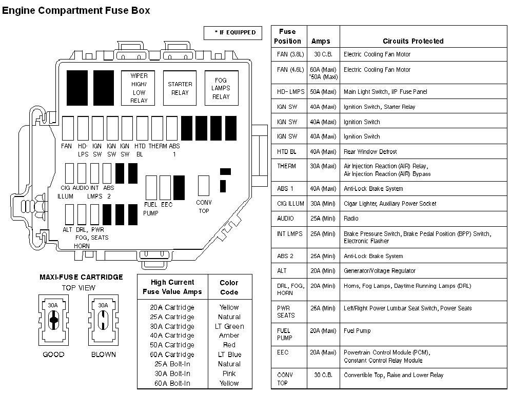 1997 ford mustang fuse panel diagram