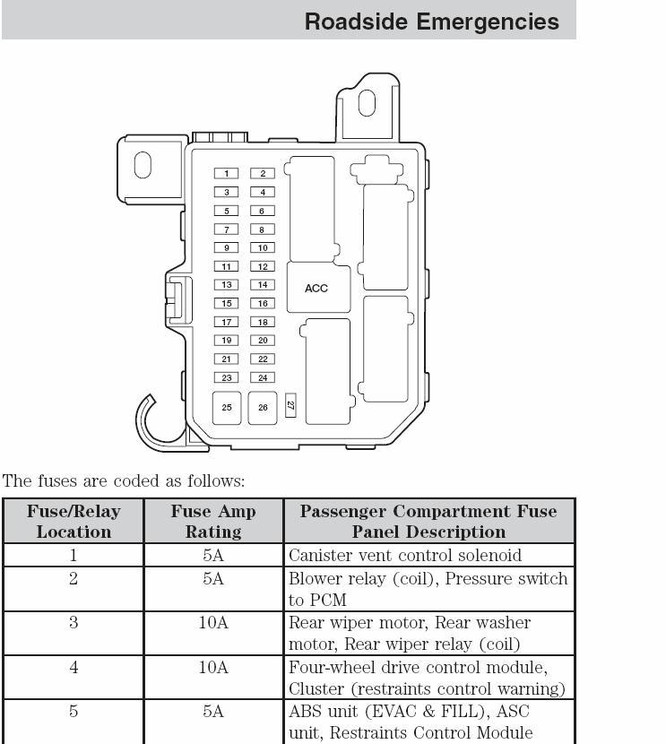 2017 ford escape fuse box diagramsehgaltt.com