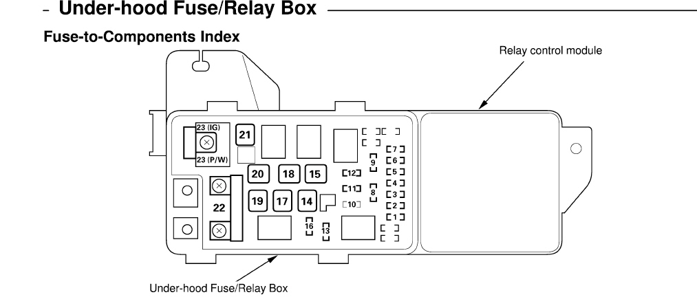 2003 honda accord lx fuse box layout