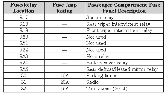 2005 ford escape fuse panel diagram