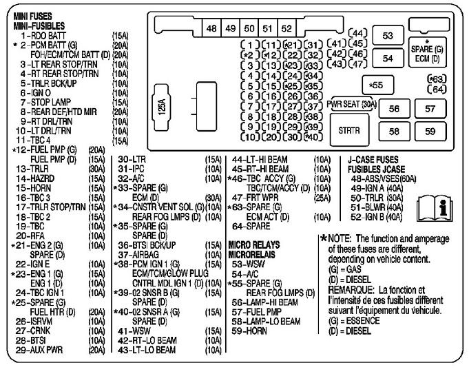 2009 gmc savana fuse box diagram