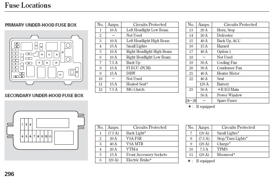 2011 honda pilot fuse box diagram