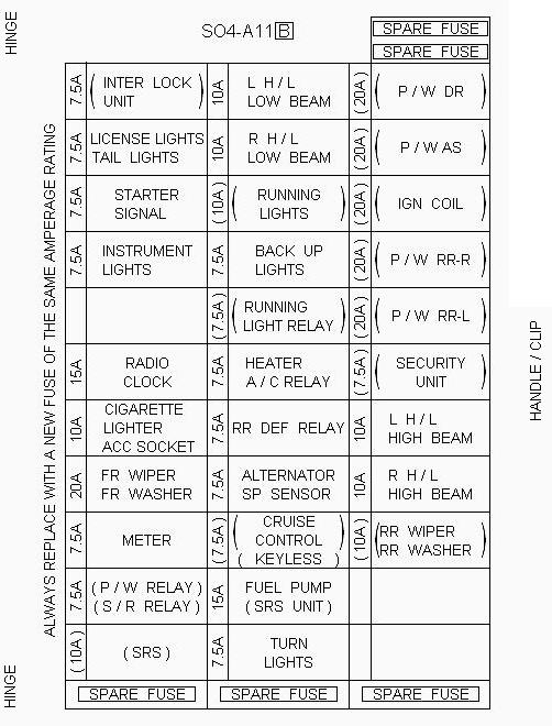 fuse box 1997 acura cl auto electrical wiring diagram fuse box chart fuse box 1997 acura cl