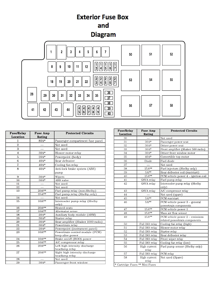 2005 mustang gt fuse box diagram