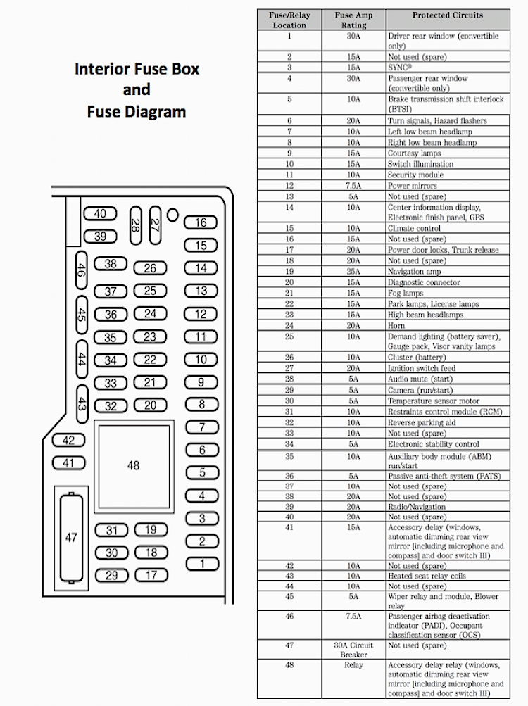 2005 ford mustang fuse diagram