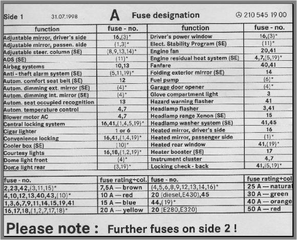 fuse box chart what fuse goes where peachparts mercedes shopforum intended for 1995 mercedes benz fuse box diagram?quality=80&strip=all a rear fuse box diagram for 2000 mercedes benz auto electrical