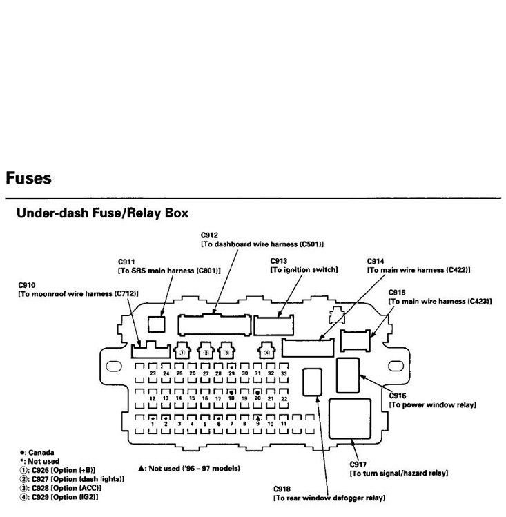 honda element fuse box location