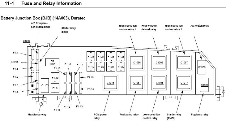 2005 ford escape fuse box layout