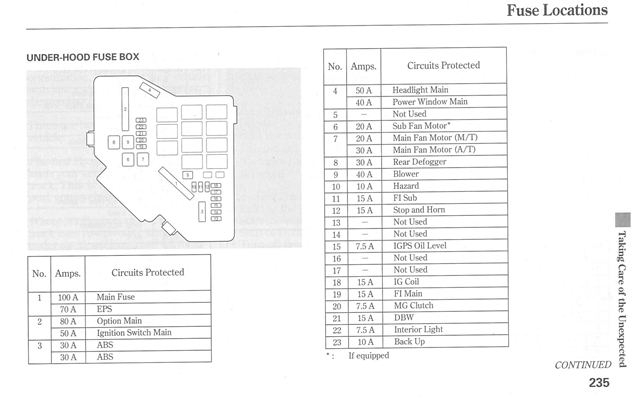 06 honda civic fuse box diagram