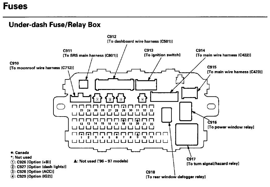 2001 honda civic interior fuse box diagram