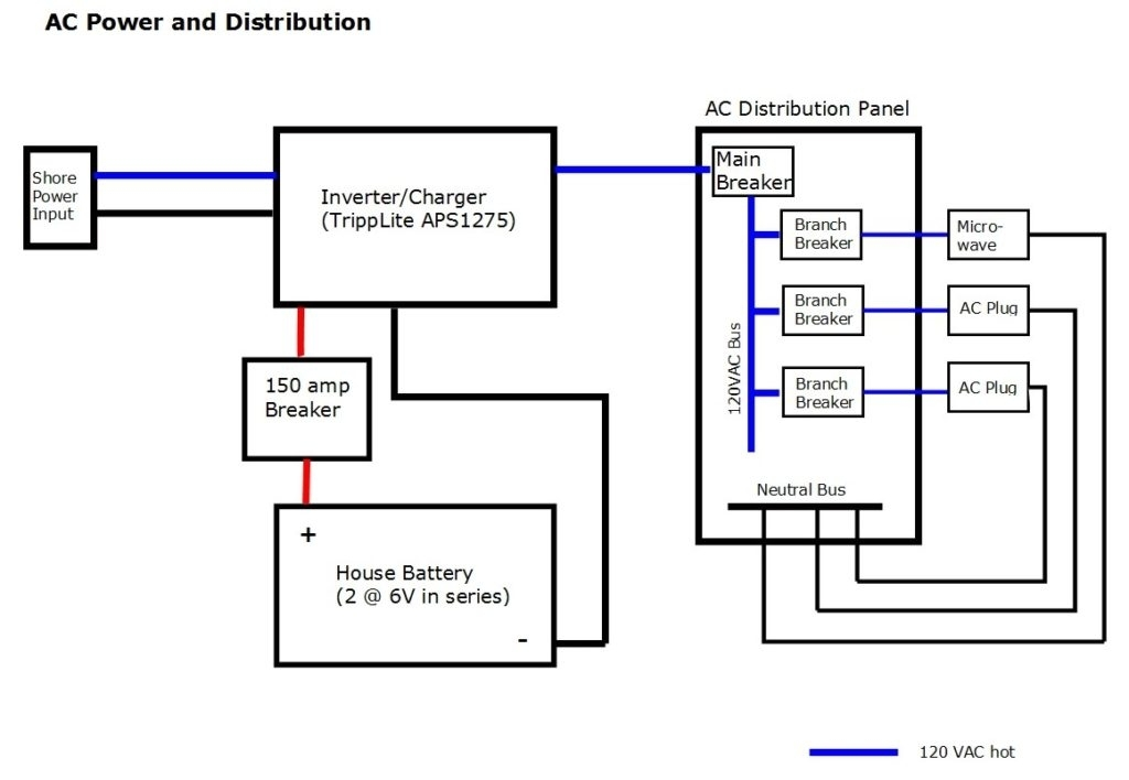 forest river battery wiring diagram