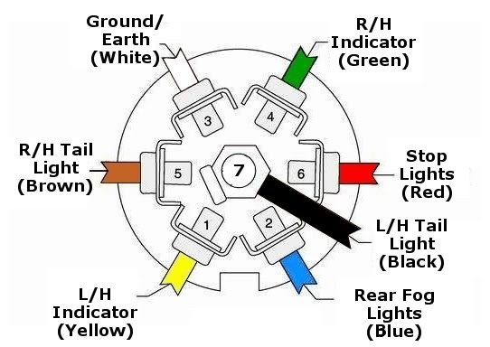 7 pin trailer wiring color code