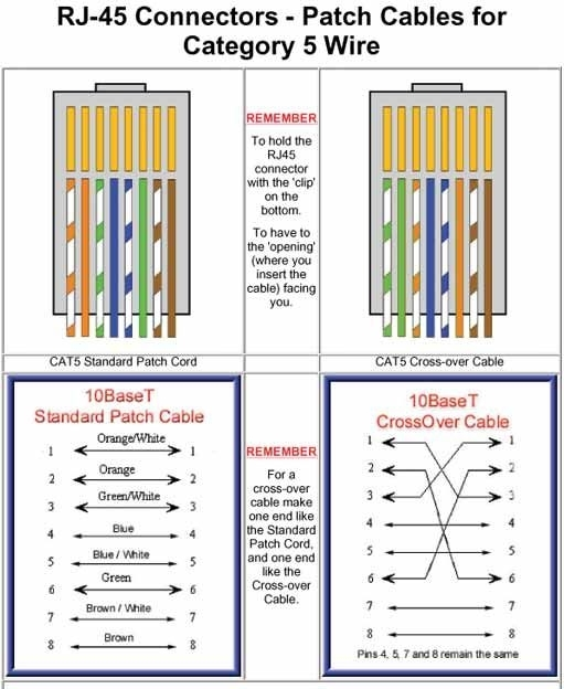 ethernet cable pinout diagram