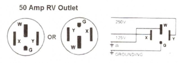 what wire size is needed for 50 amp rv wiring