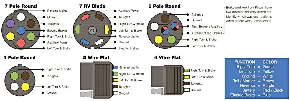 trailer wiring fuse box