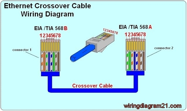 ethernet cable rj45 wiring diagram