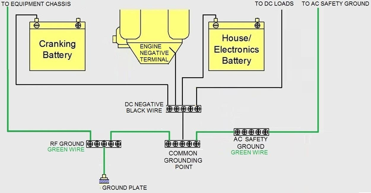 boat dc wiring diagram auto electrical wiring diagram 96 ford mustang wiring diagram boat dc wiring diagram