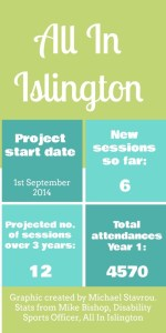 All In Islington Graphic