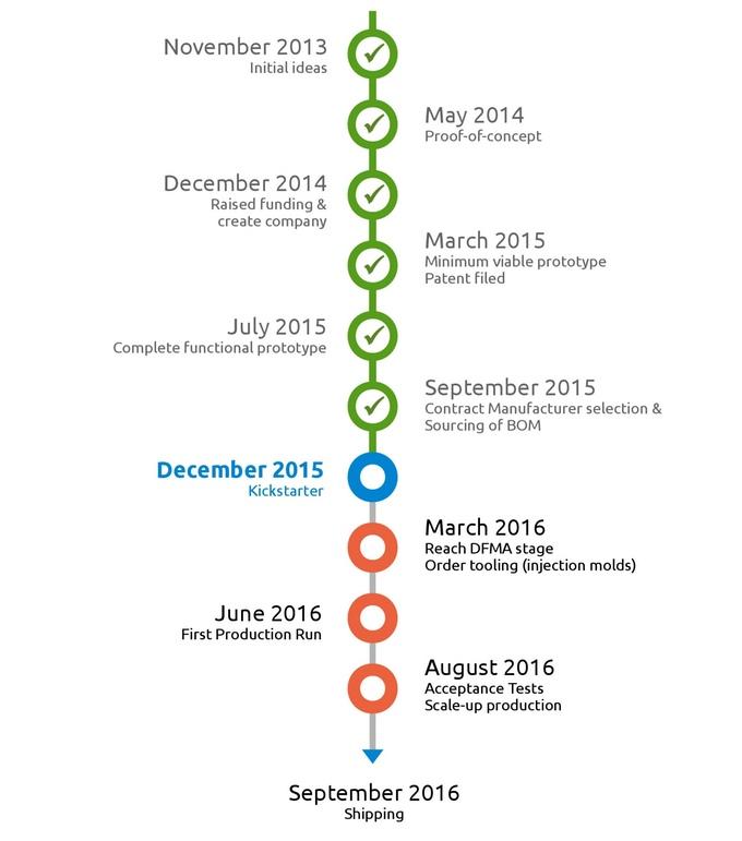 Kickstarter Lesson #171 The Project Timeline \u2013 Stonemaier Games