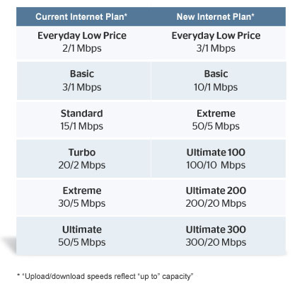 Time Warner Cable Unsurprisingly Chooses Austin as Its Next 300Mbps