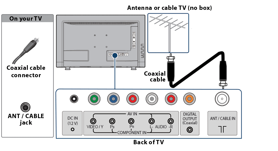 Connecting An Antenna Or Cable Tv No Box