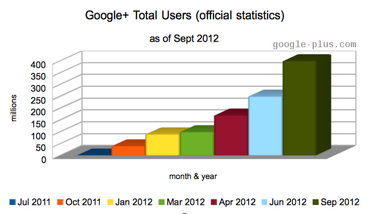 Google+ total user statistics as of september 2012 \u2022 vlogg
