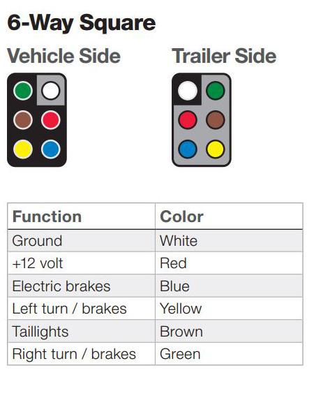 6 way square trailer wiring diagram