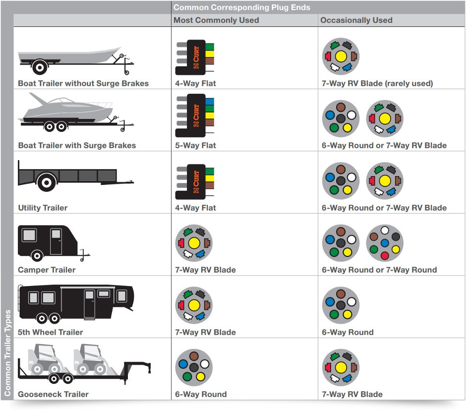 pollak 7 pin trailer wiring diagram
