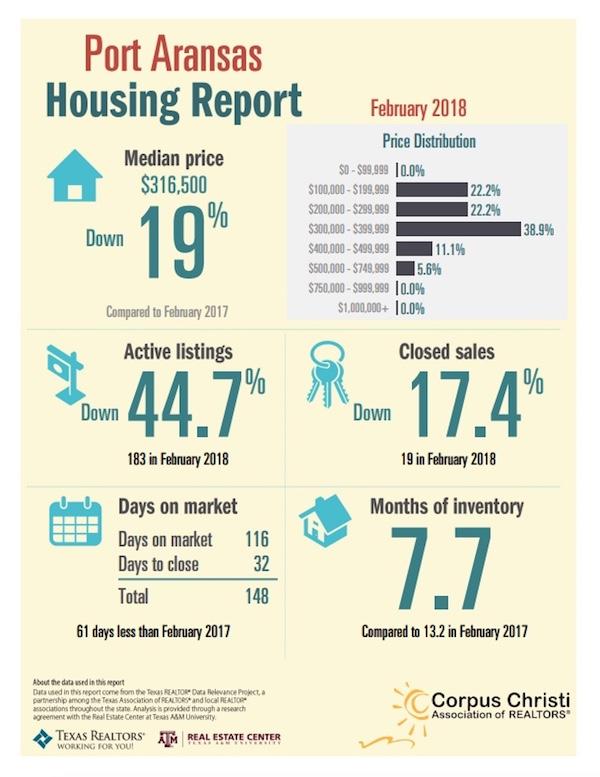 Port Aransas Real Estate Market Report February 2018