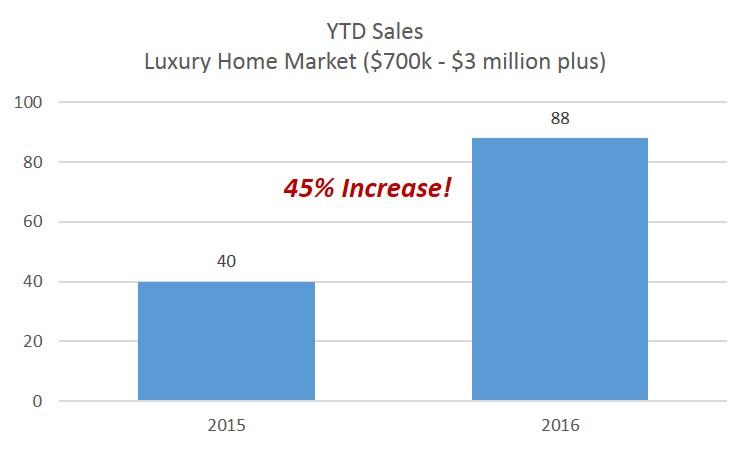 Charlottesville-Albemarle Luxury Home Market Report