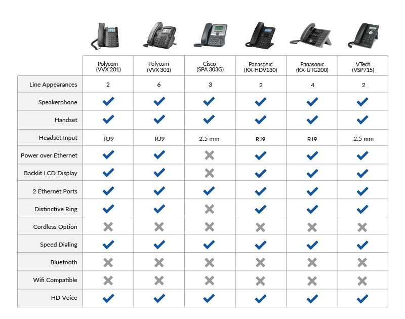 VoIP Phone What It Is, How It Works  Choosing The Right One in 2019