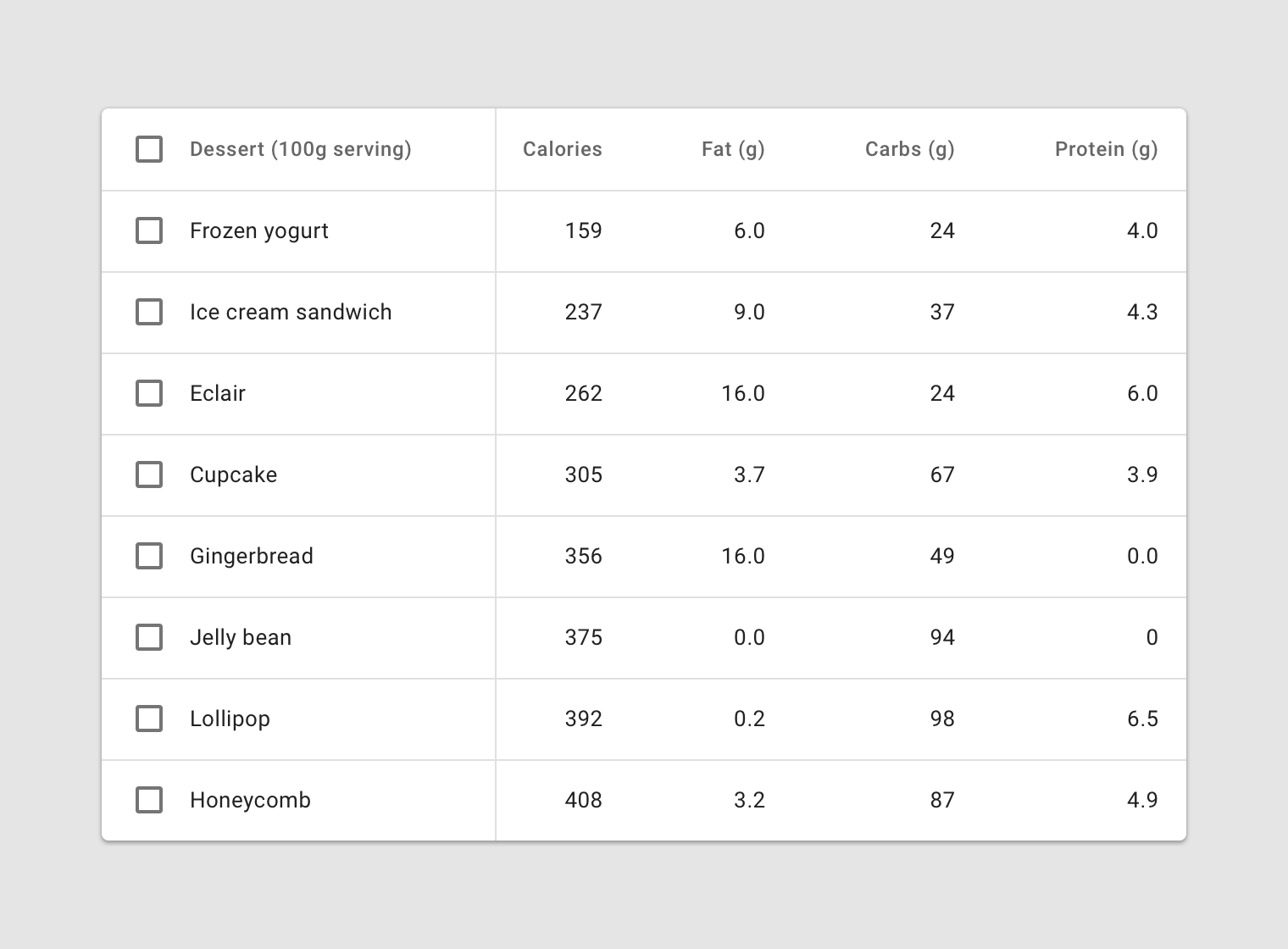 Structure Table Data Tables Material Design