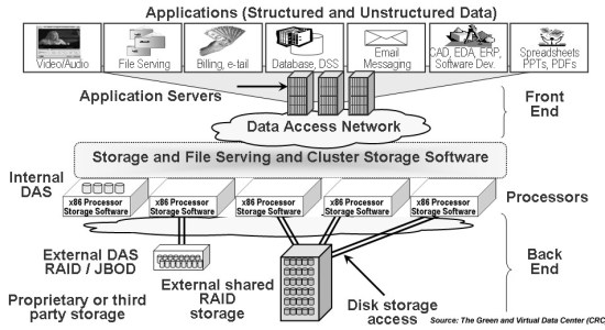 Clustered Storage Model: Source The Green and Virtual Data Center (CRC)