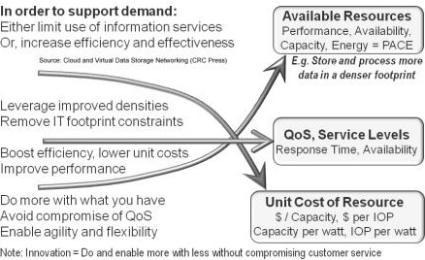 Enable growth while removing complexity and cost without compromising service levels