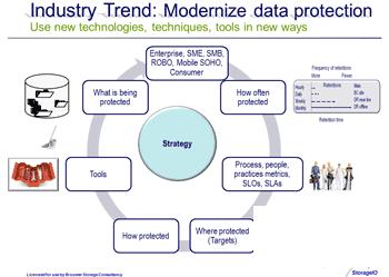 data protection continuum
