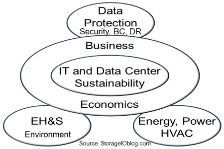 It data center sustainability