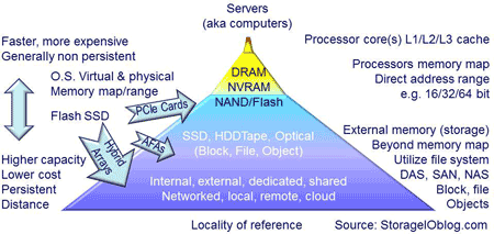 flash cache locality of reference