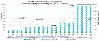 database TPCC transactional workloads