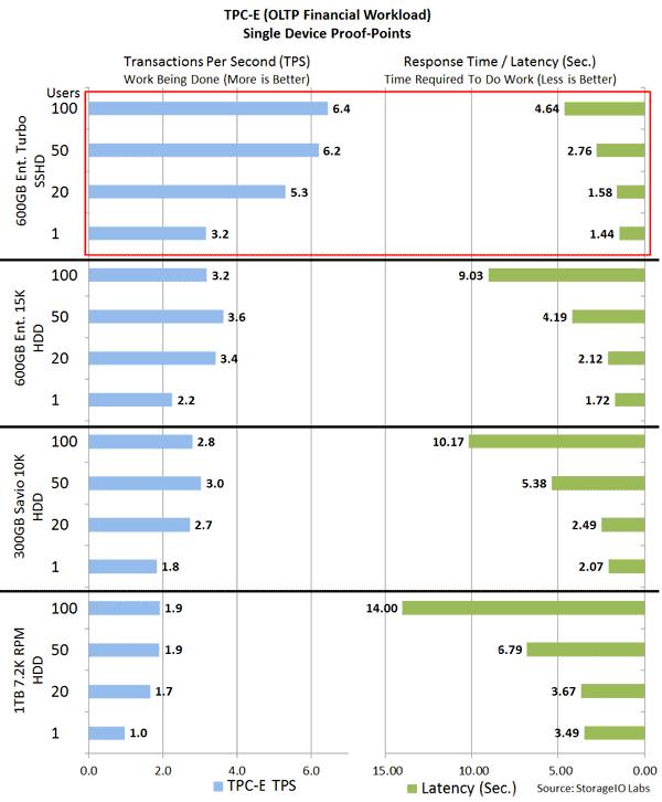SSHD storage I/O TPCE Database performance