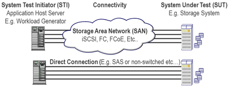 server storage I/O STI and SUT